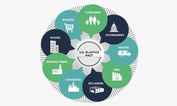 Lộ trình của Hiệp hội Nhựa Hoa Kỳ